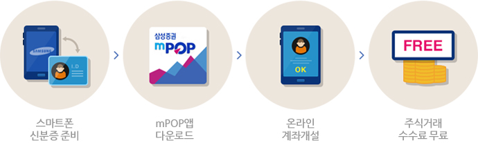 스마트폰 신분증 준비, mPOP앱 다운로드, 온라인 계좌개설, 수수료 무료로 주식거래
